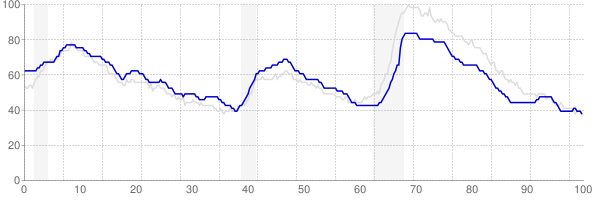 Texas monthly unemployment rate chart from 1990 to September 2018